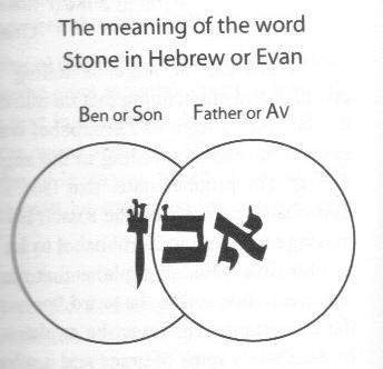 Evan, the cornerstone, revealing Mashiach    natsab